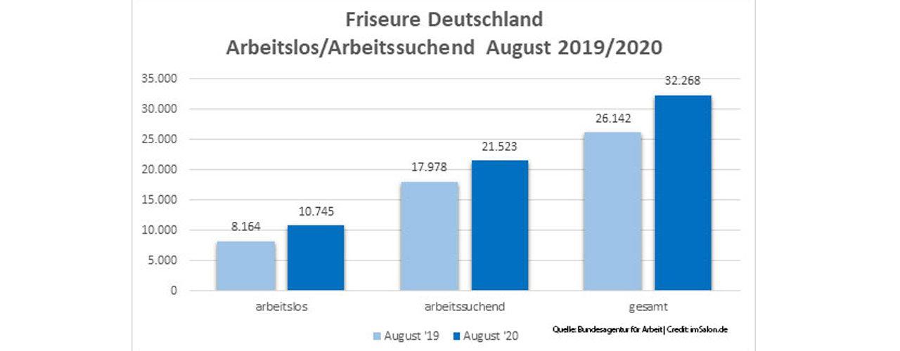 Im August 2020 waren in Deutschland 32.268 FriseurInnen arbeitslos bzw. arbeitssuchend gemeldet.