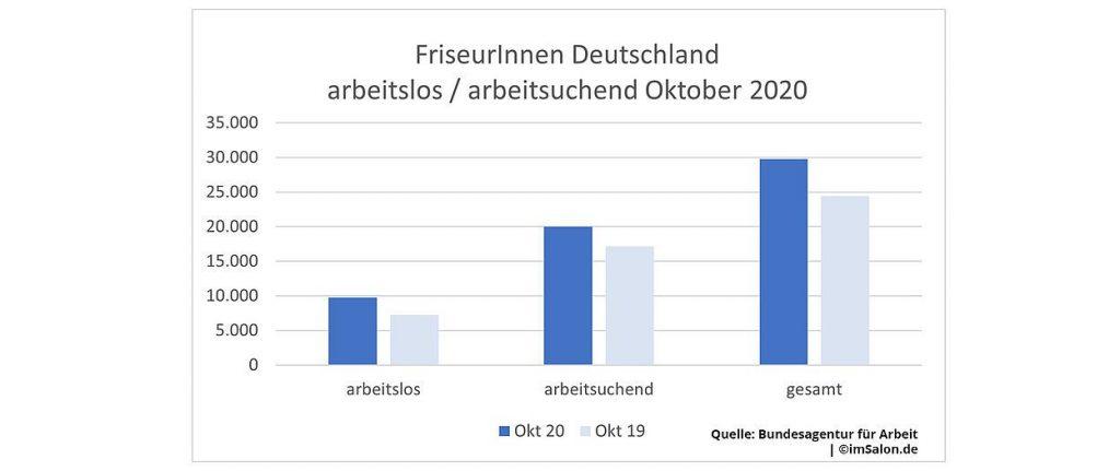 Im Oktober 2020 sind in Deutschland aktuell 29.745 FriseurInnen