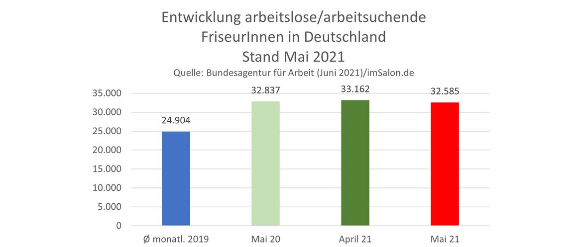 Friseur-Arbeitslosenzahlen im Mai 2021 von Deutschland