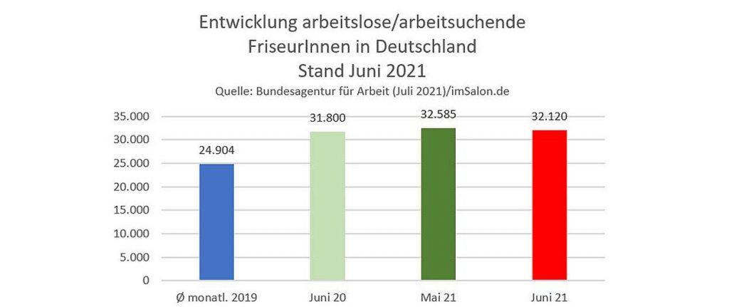 32.120 Friseure arbeitslos/ -suchend im Juni 2021
