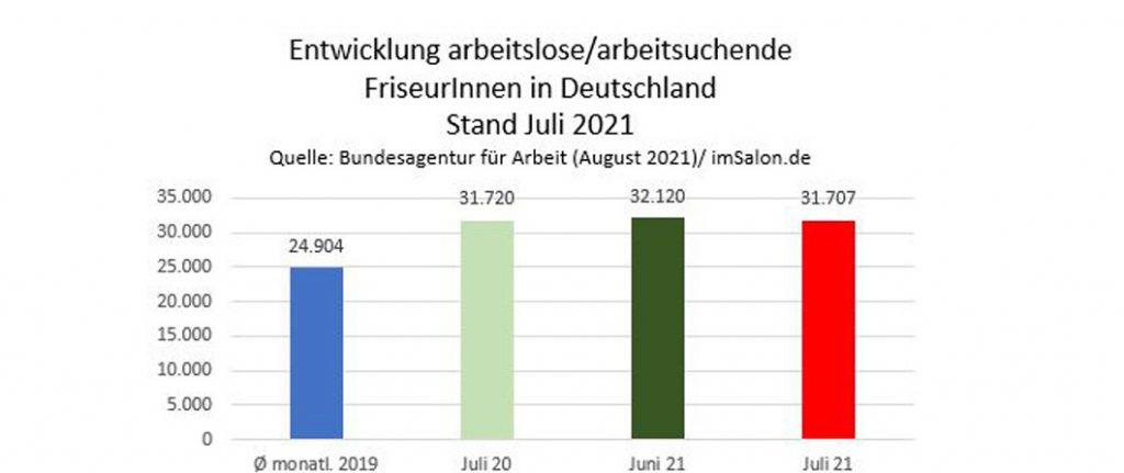 Friseur-Arbeitslosenzahl entspannt sich leicht im Juli 21