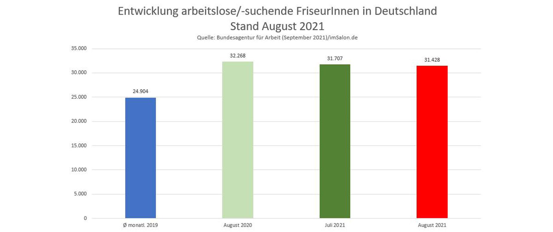 Arbeitslosenzahlen FriseurInnen in Deutschland